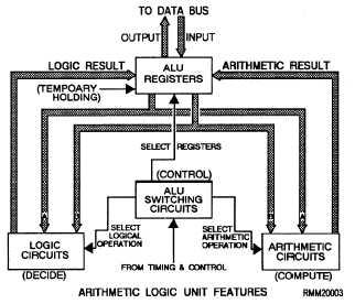 arithmetic logic unit rh informationtechniciantraining tpub com plc Control Panel Wiring Diagram plc Panel Wiring Diagrams