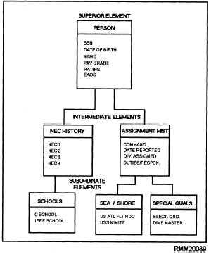relational database example